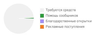 Диаграмма сбора средств. Август, 2018